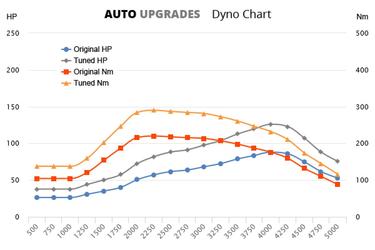 2004-2015 109 CDI +38HP +70Nm