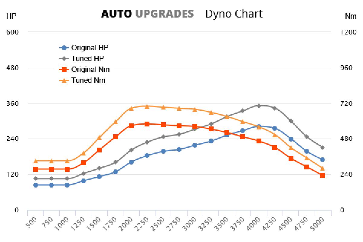 2008-2014 35d +70HP +120Nm