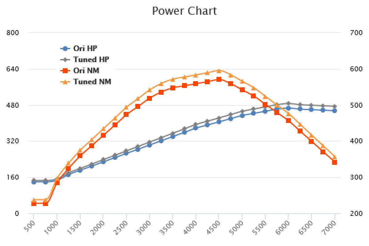 2018- 5.0 Ti-VCT 466HP +25HP +35Nm