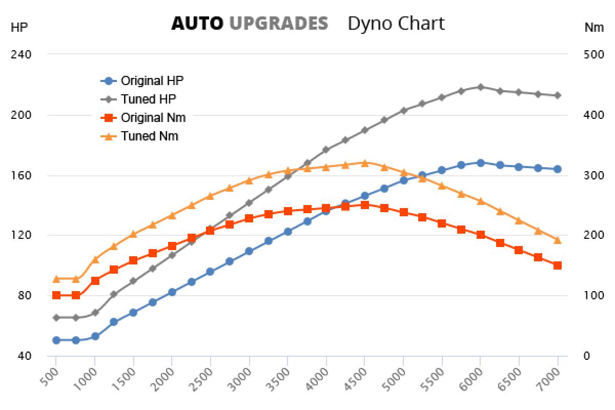 2004-2007 2.0 T +50HP +70Nm