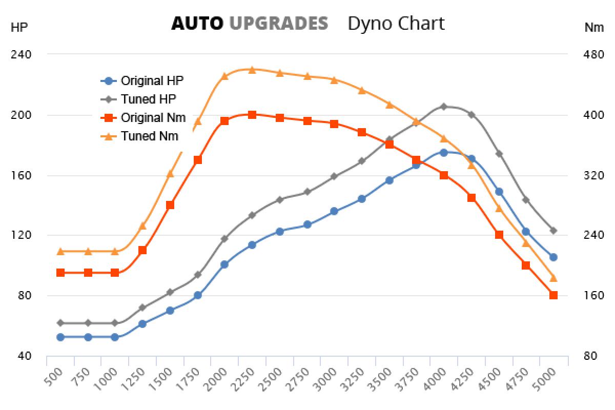 2009-2012 D4 +30HP +60Nm