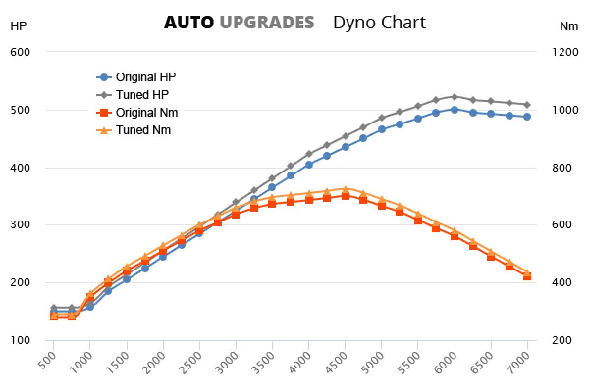 2003-2006 S55 AMG Kompressor +22HP +25Nm