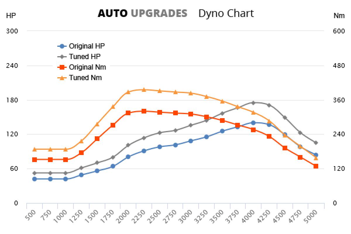 2004-2013 2.0 TDI +35HP +75Nm
