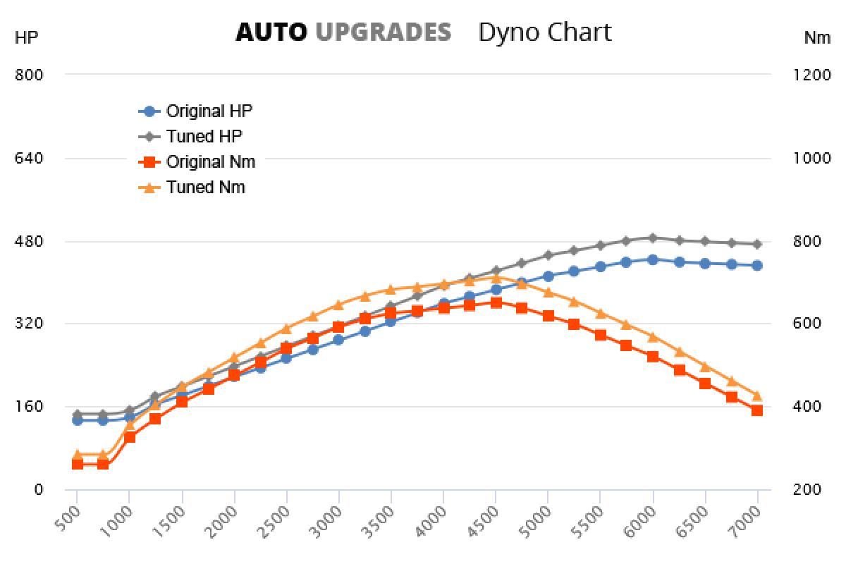 2011-2013 650i +65HP +80Nm