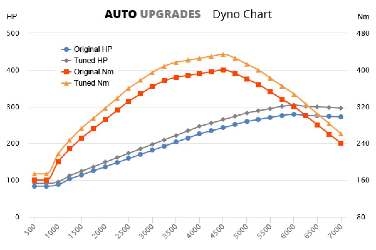 1999-2005 S430 +25HP +34Nm