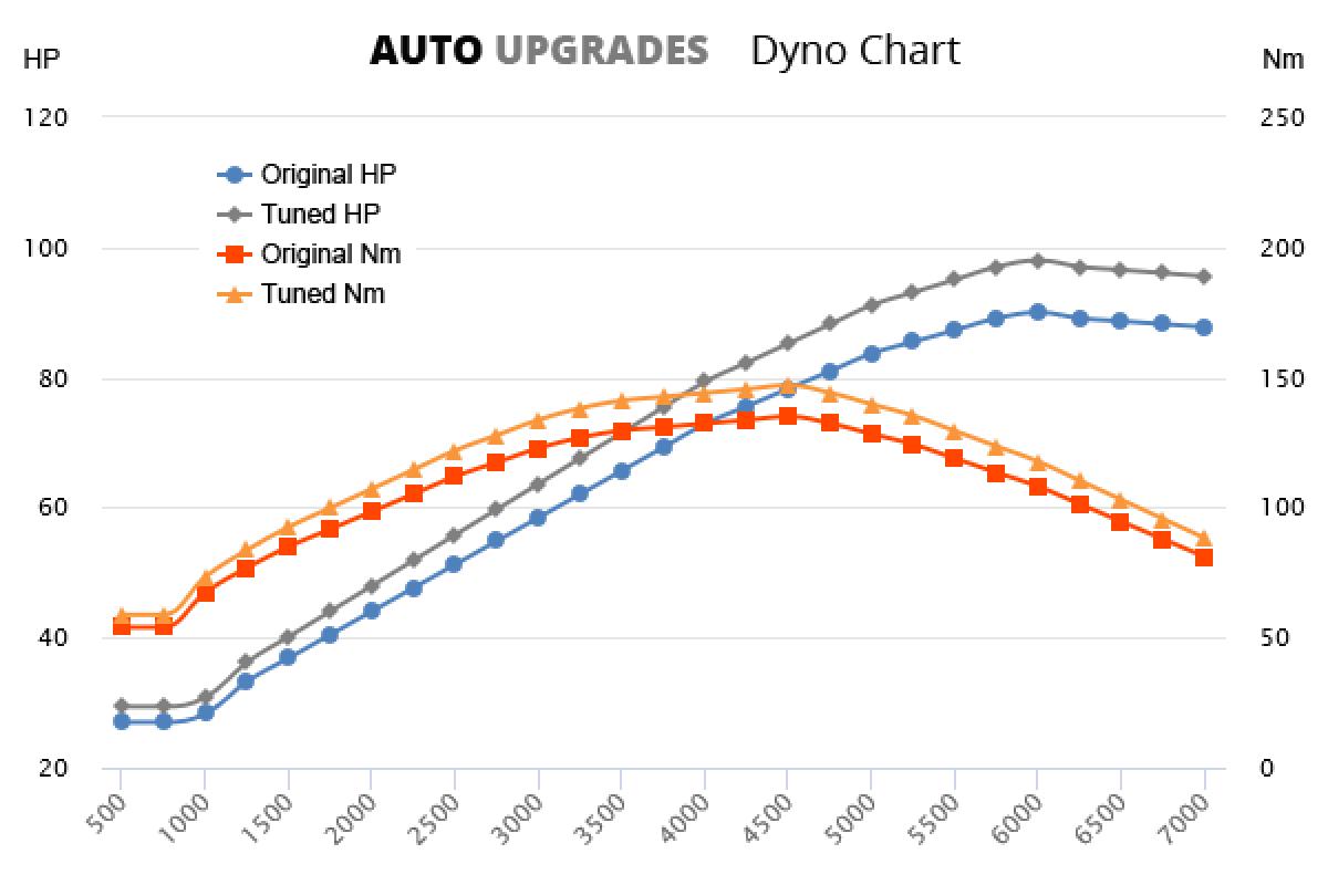 1996-1999 1.8 +10HP +12Nm