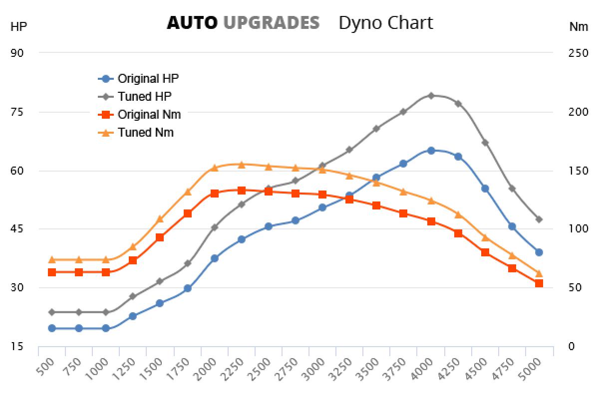 1999-2004 1.9 SDI +14HP +22Nm