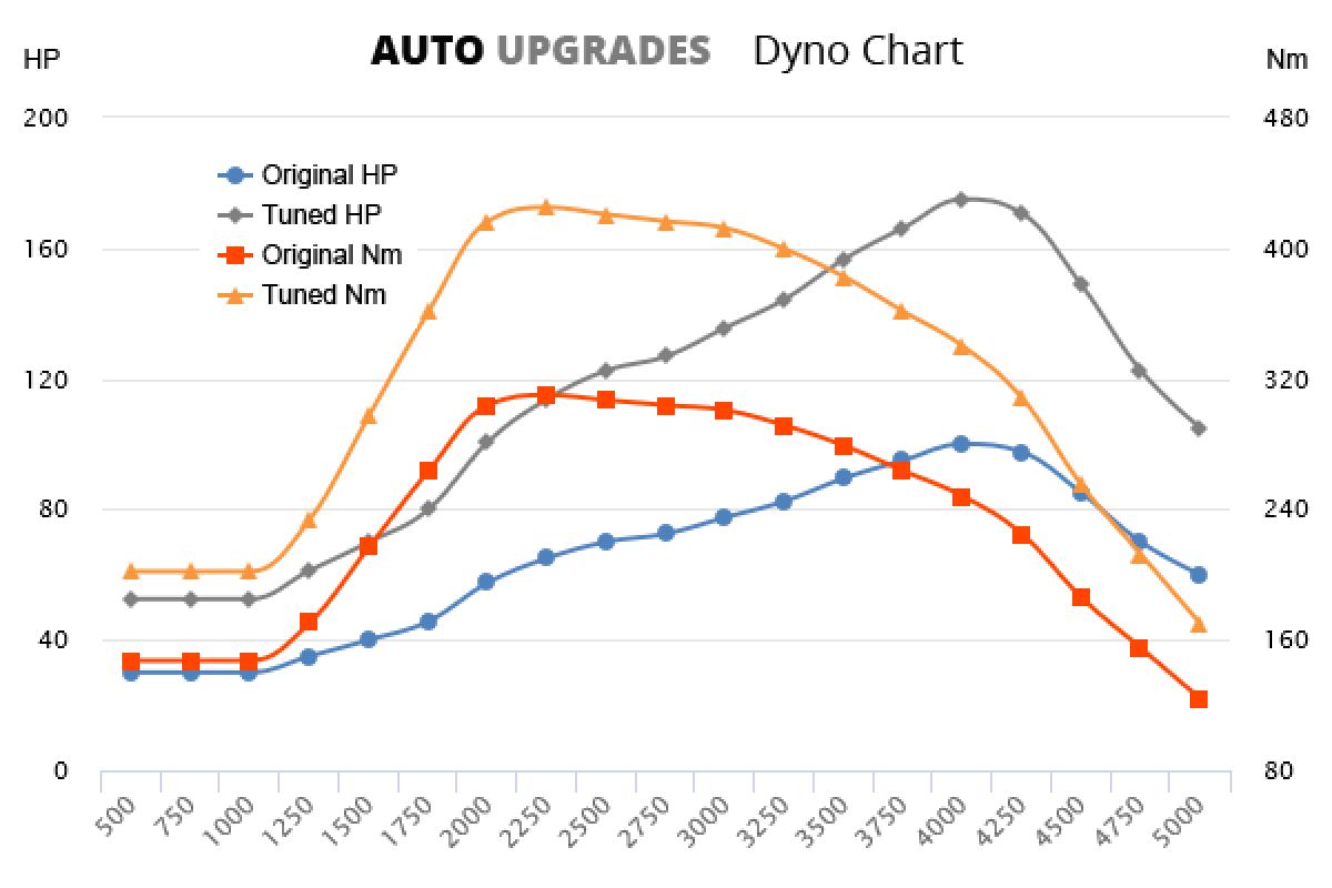 2012-2013 2.2 TDCi 100bhp +75HP +115Nm