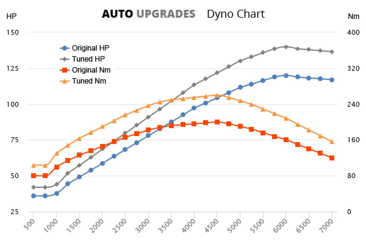 2009-2012 1.4 TSI 120bhp +20HP +60Nm