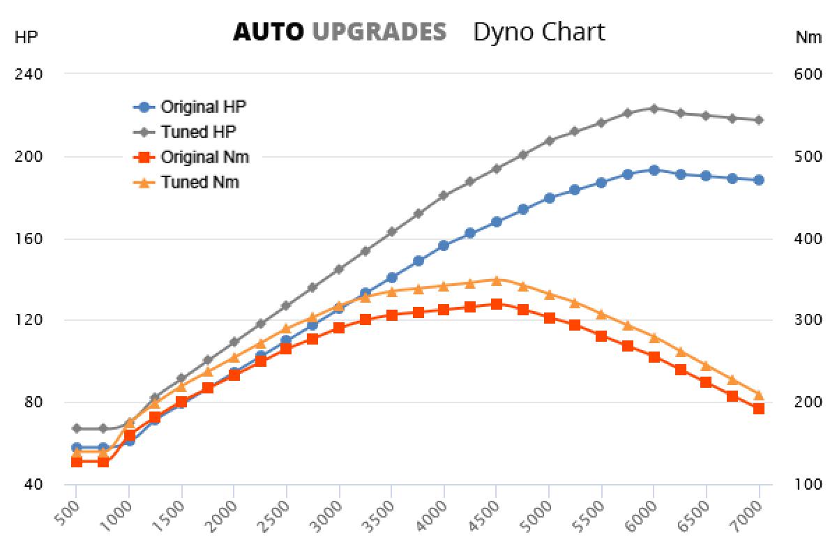 2004-2006 4.0 +30HP +30Nm