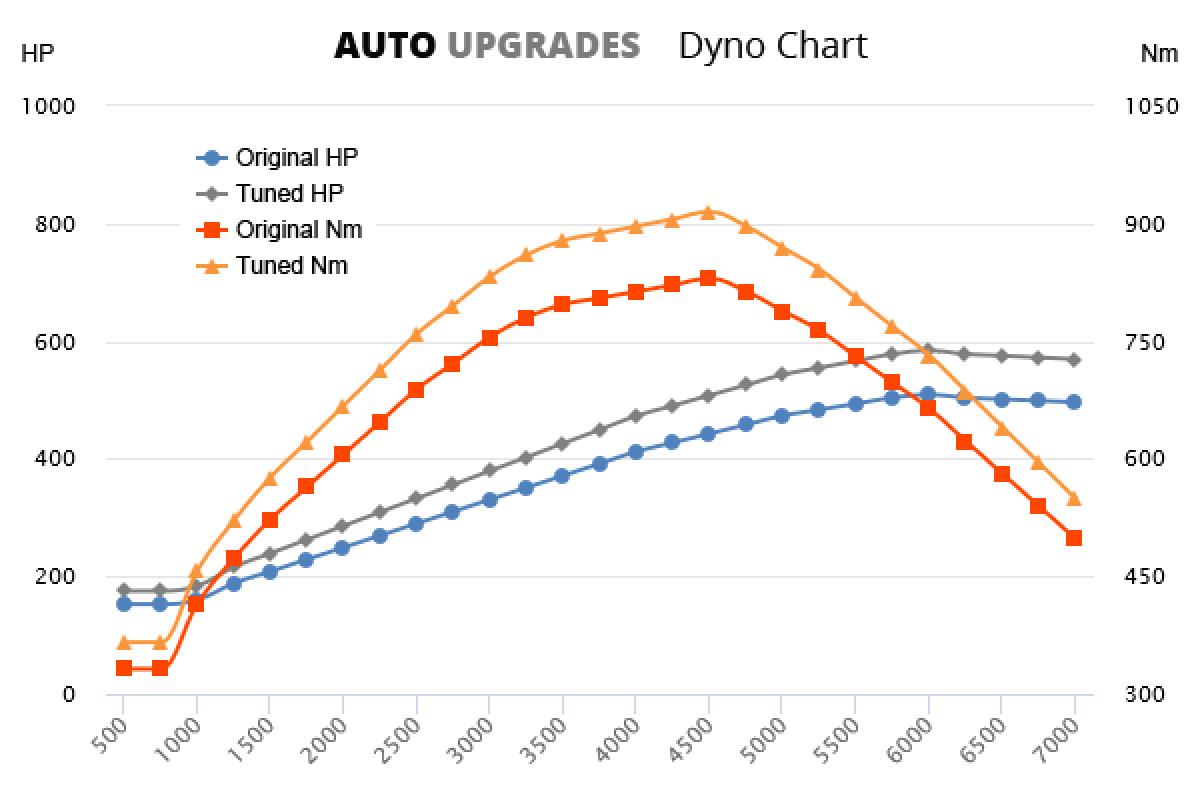 2002-2012 SL600 +75HP +85Nm