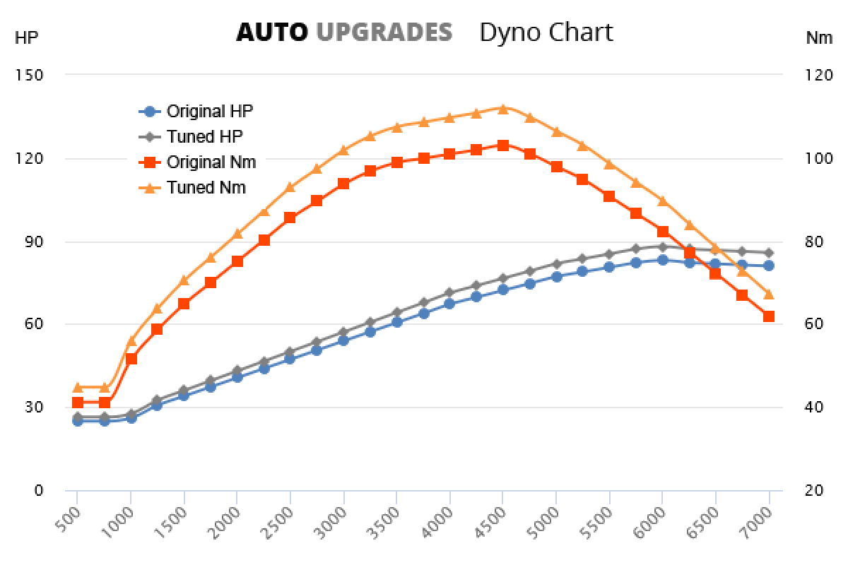 2003-2007 1.25 +5HP +9Nm