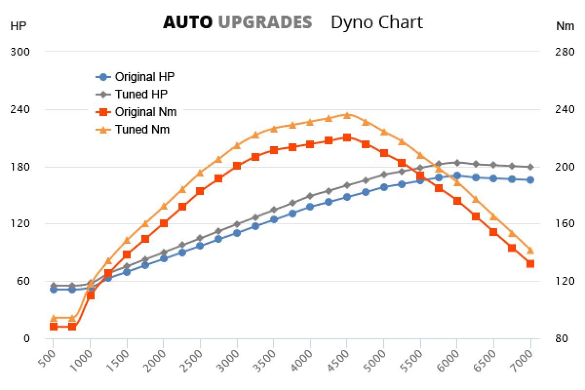 2000-2005 2.3 V5 +14HP +16Nm
