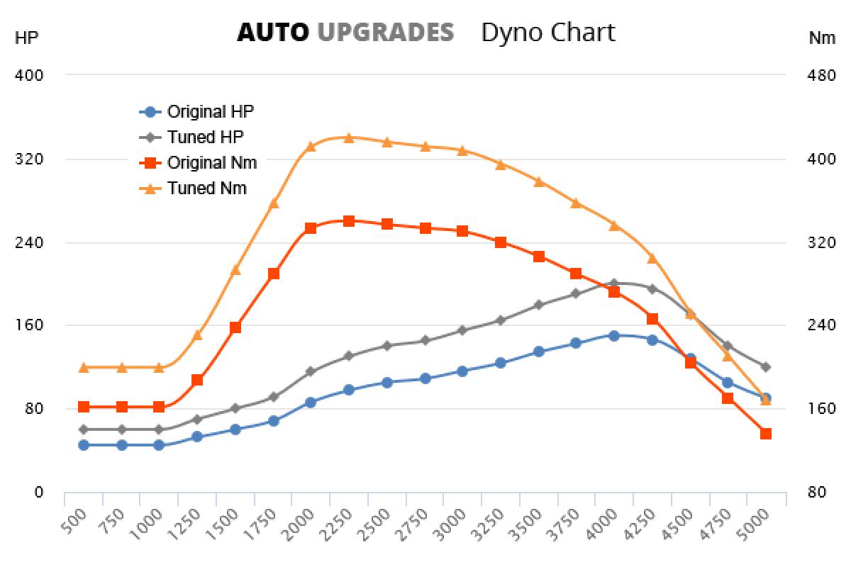 2015- 2.0 HDi +50HP +80Nm