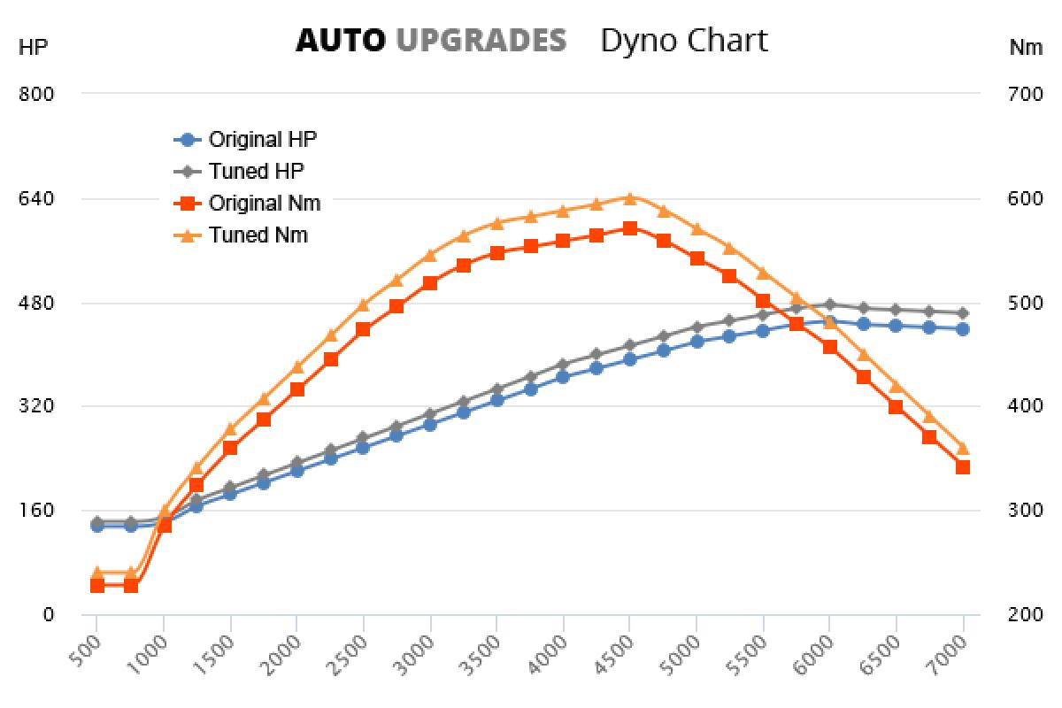 2004-2009 6.0 V12 450hp +25HP +30Nm