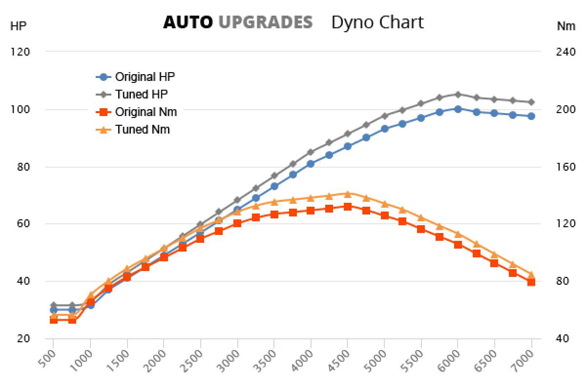 2007-2014 1.5 +5HP +9Nm