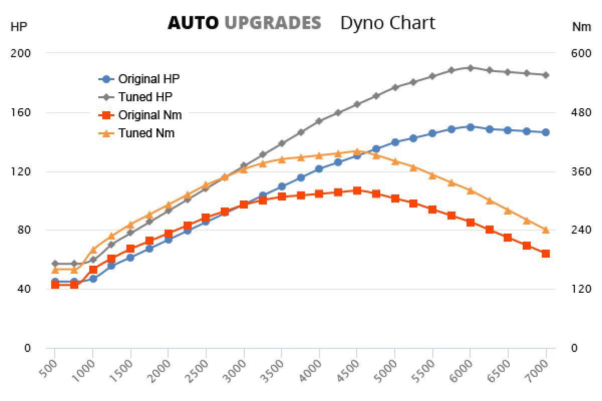 2000-2005 1.9 TDI 150bhp +40HP +80Nm