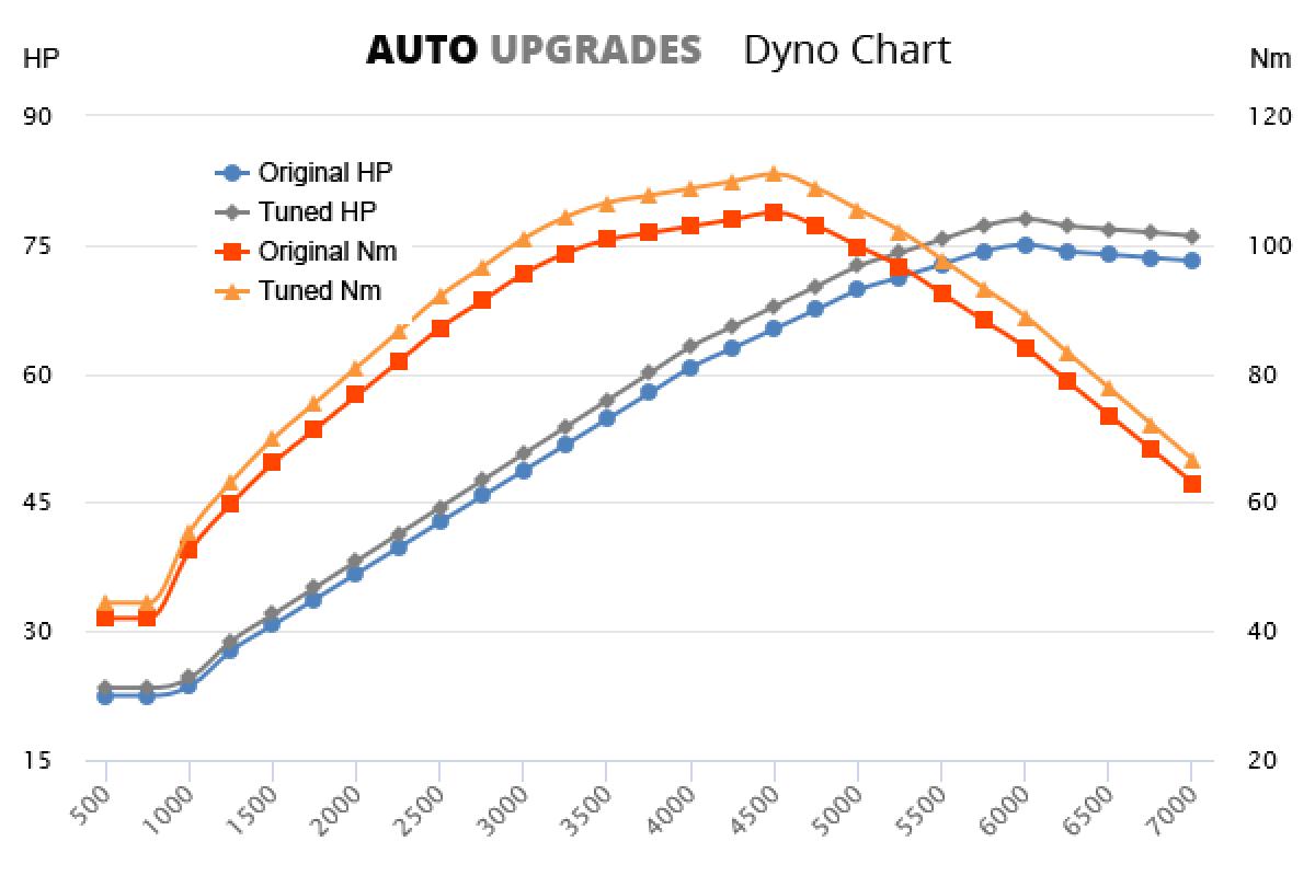 2001-2005 1.2 +3HP +6Nm