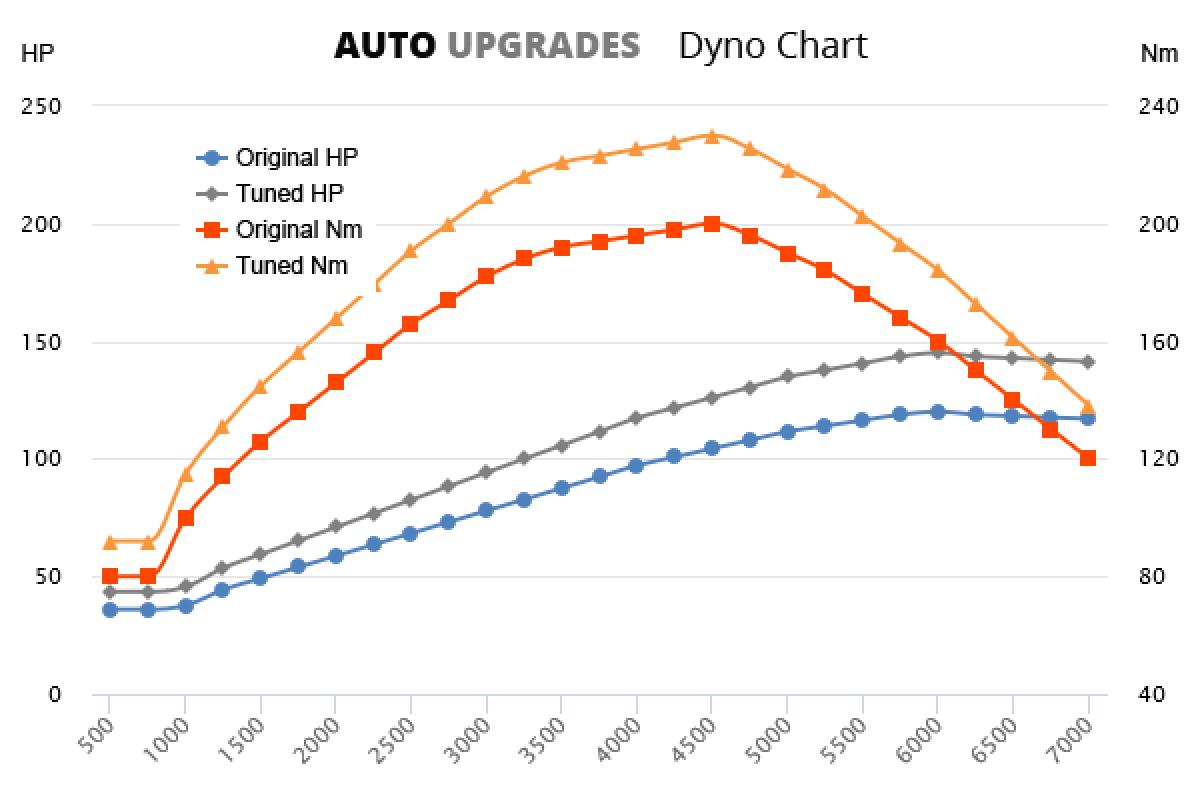 2012-2015 1.4 TSI 90 kW +25HP +30Nm