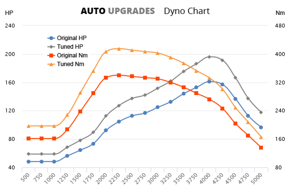 2010-2014 2.0 TDCi 161bhp +35HP +75Nm