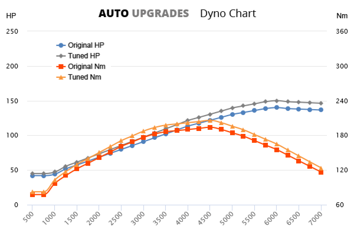 2008-2015 2.0 +10HP +12Nm