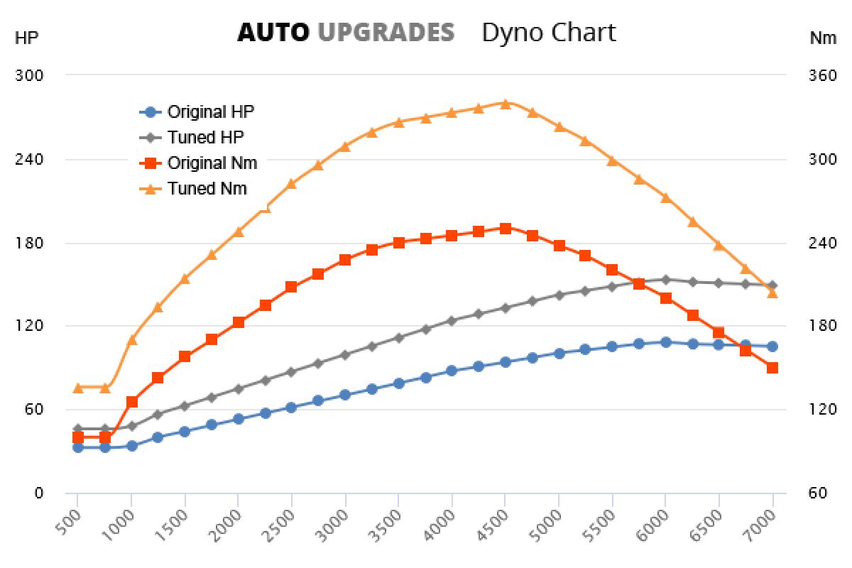 2012- 2.0 TDI +45HP +90Nm