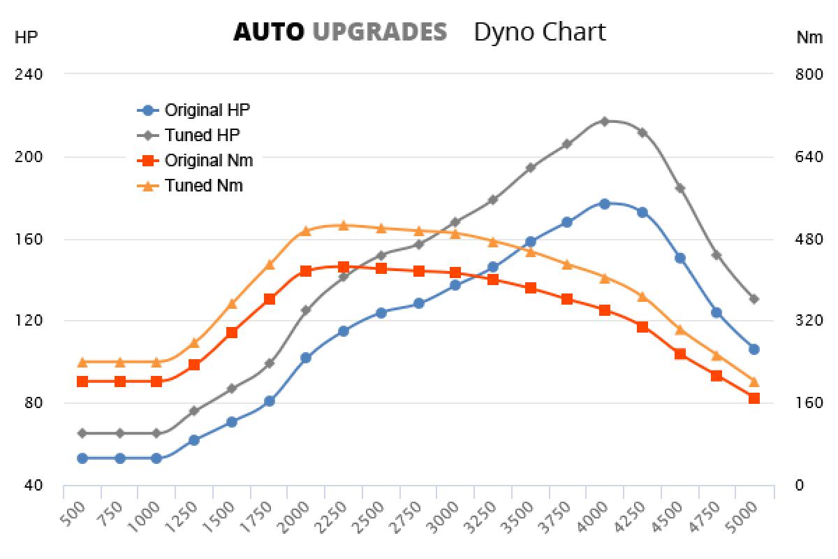 2004-2008 E280 CDI +40HP +80Nm
