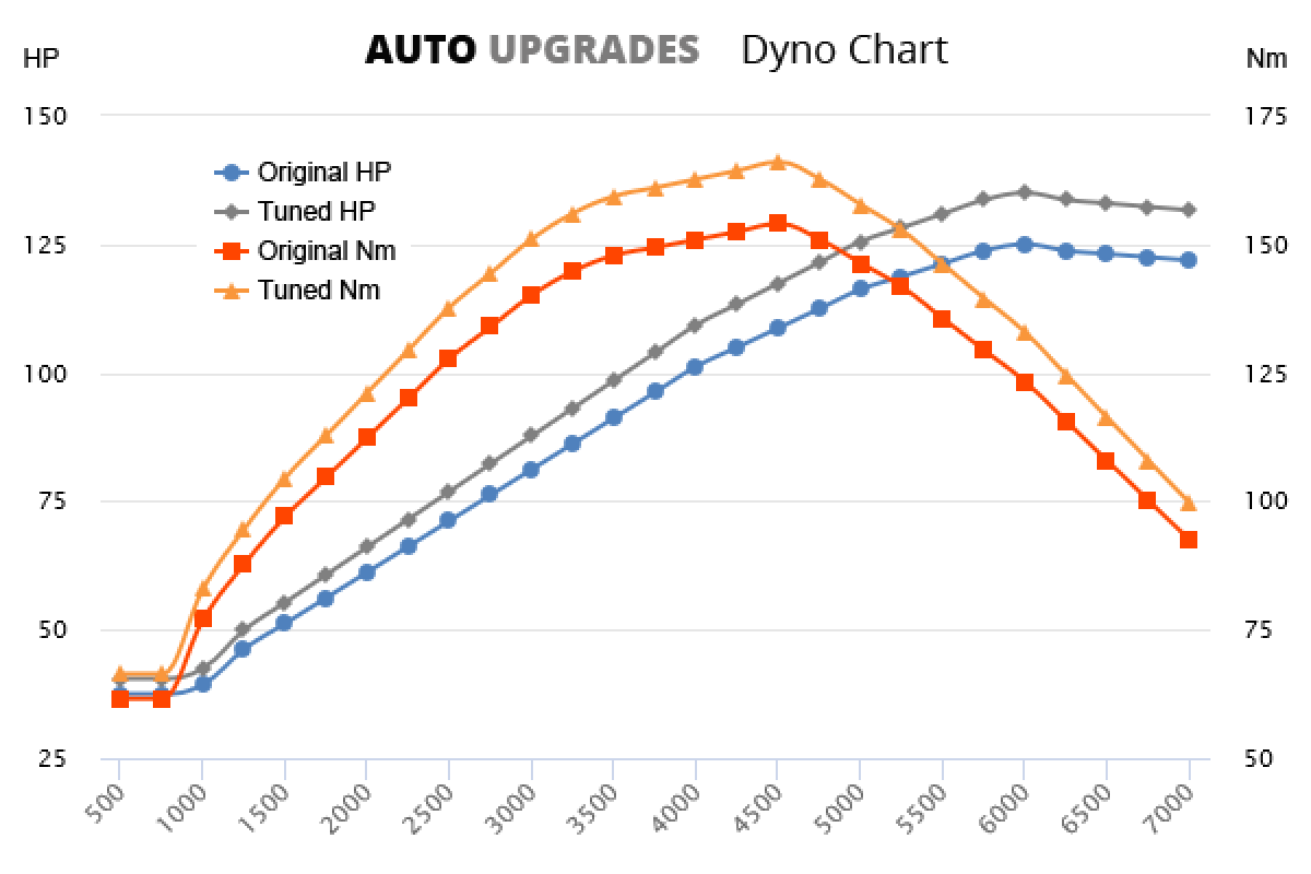 2007-2012 1.6 +10HP +12Nm