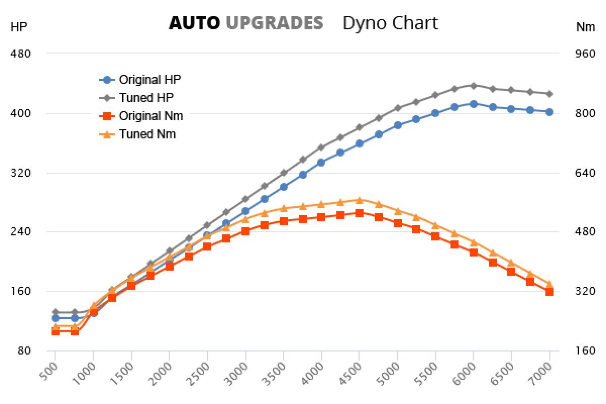 2015- Mustang GT +25HP +35Nm