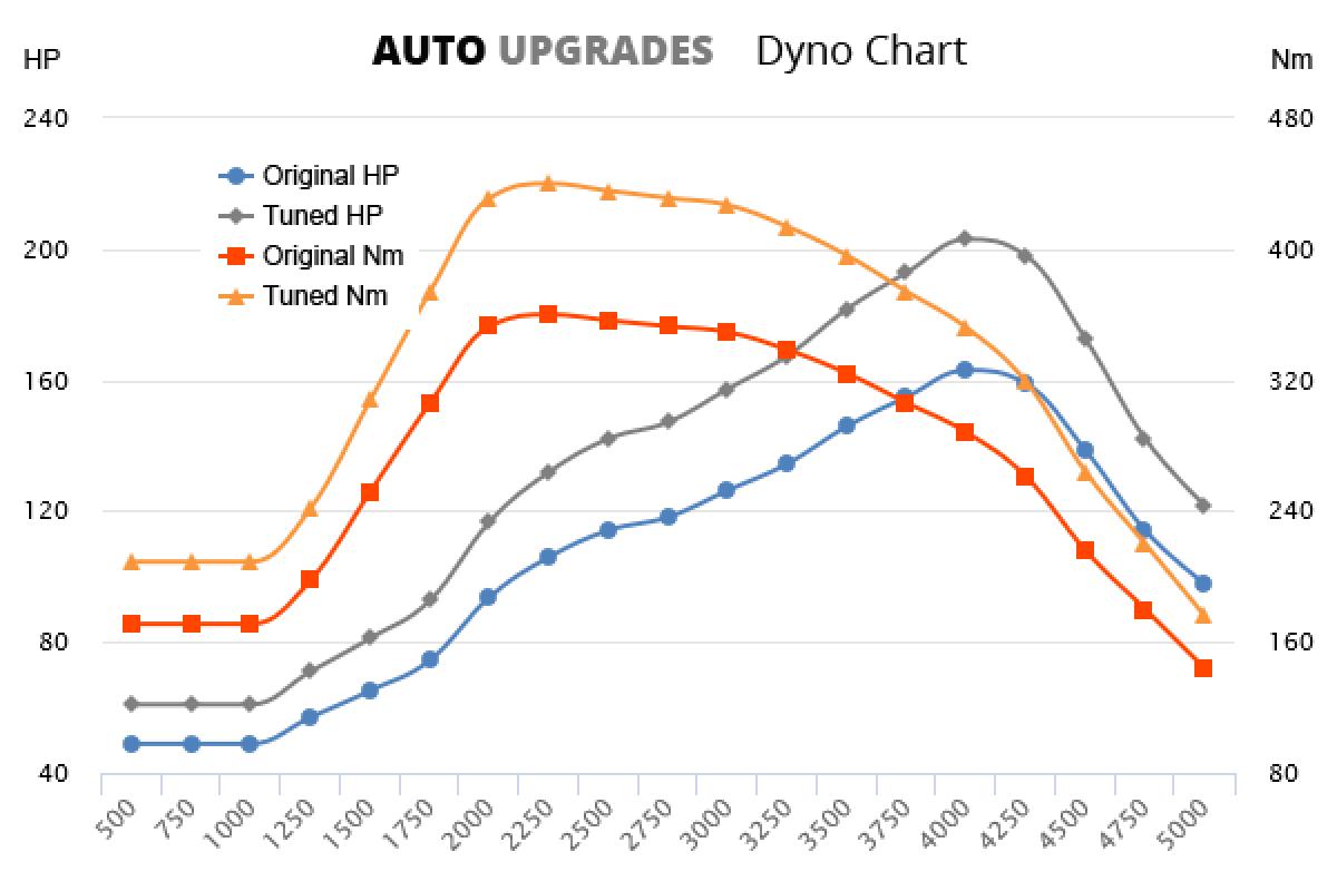 2003-2012 3.0 TDI +40HP +85Nm