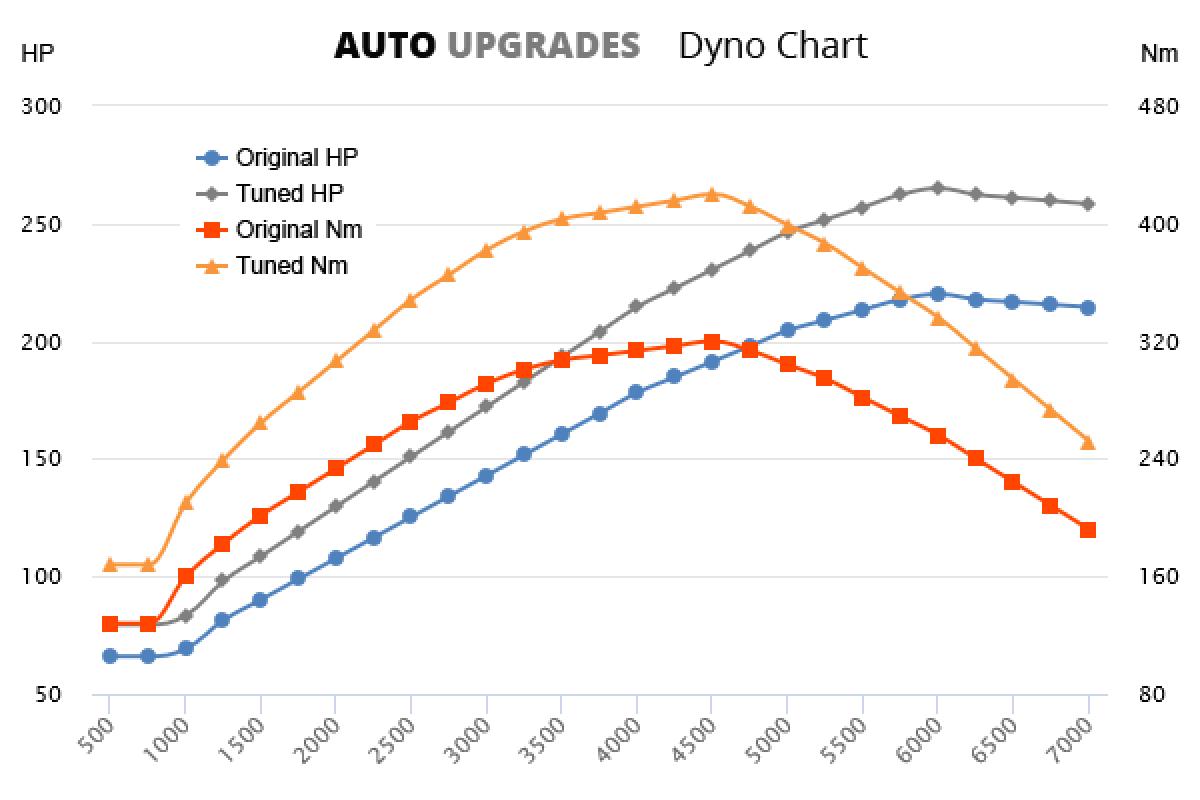 2004-2012 T5 +45HP +100Nm