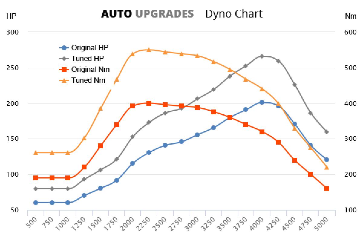 2010-2014 3.0 TDI 150kW +65HP +110Nm