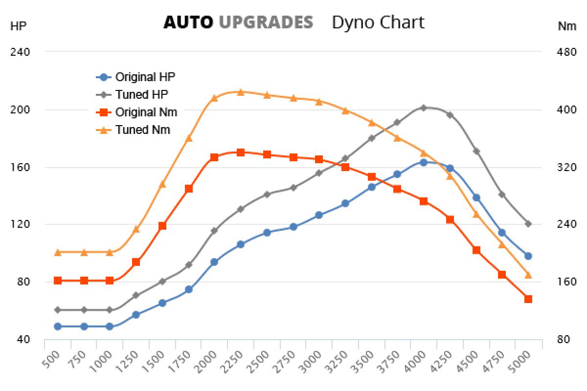 2001-2006 D5 +38HP +84Nm