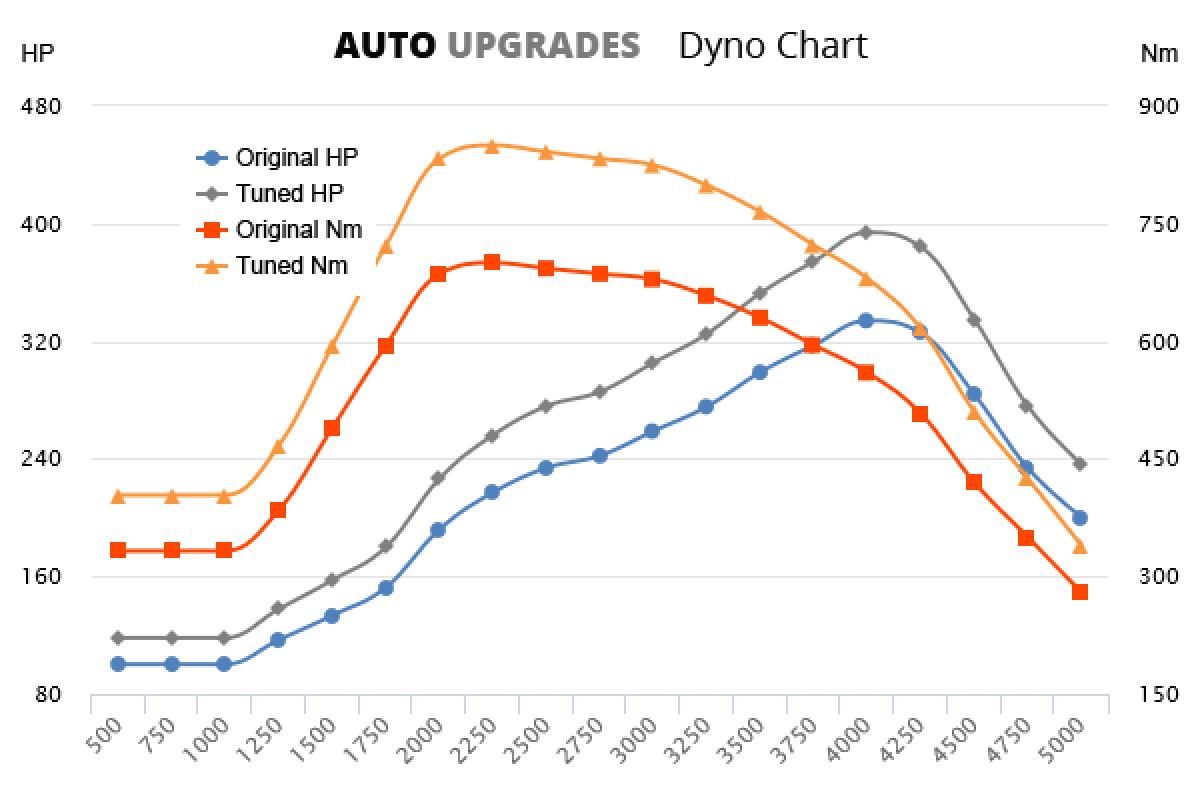 2013- 4.4 SDV8 +60HP +150Nm