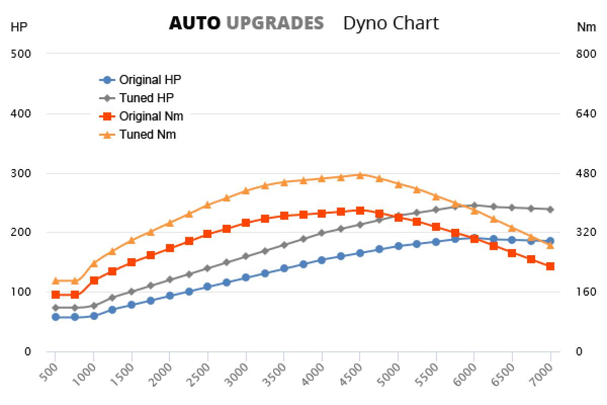 2005-2011 2.7 TDI +55HP +95Nm