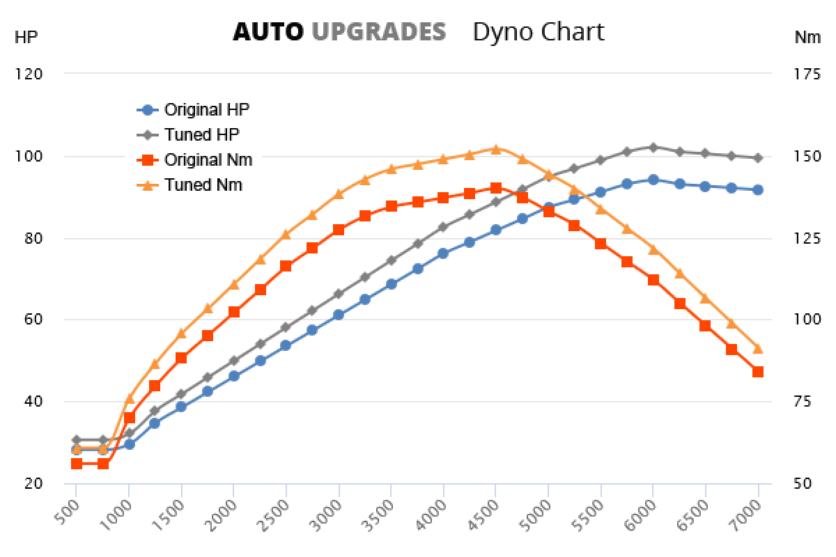2004-2012 A160 +8HP +12Nm