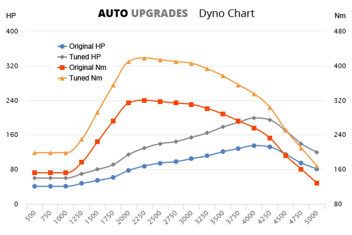 2010- 2.0 HDI +64HP +98Nm