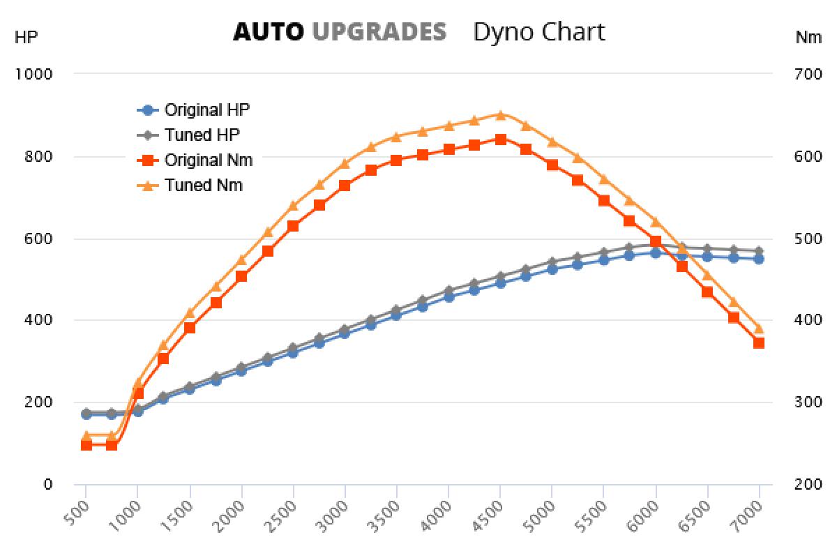 2013- V12 Vantage S +20HP +30Nm