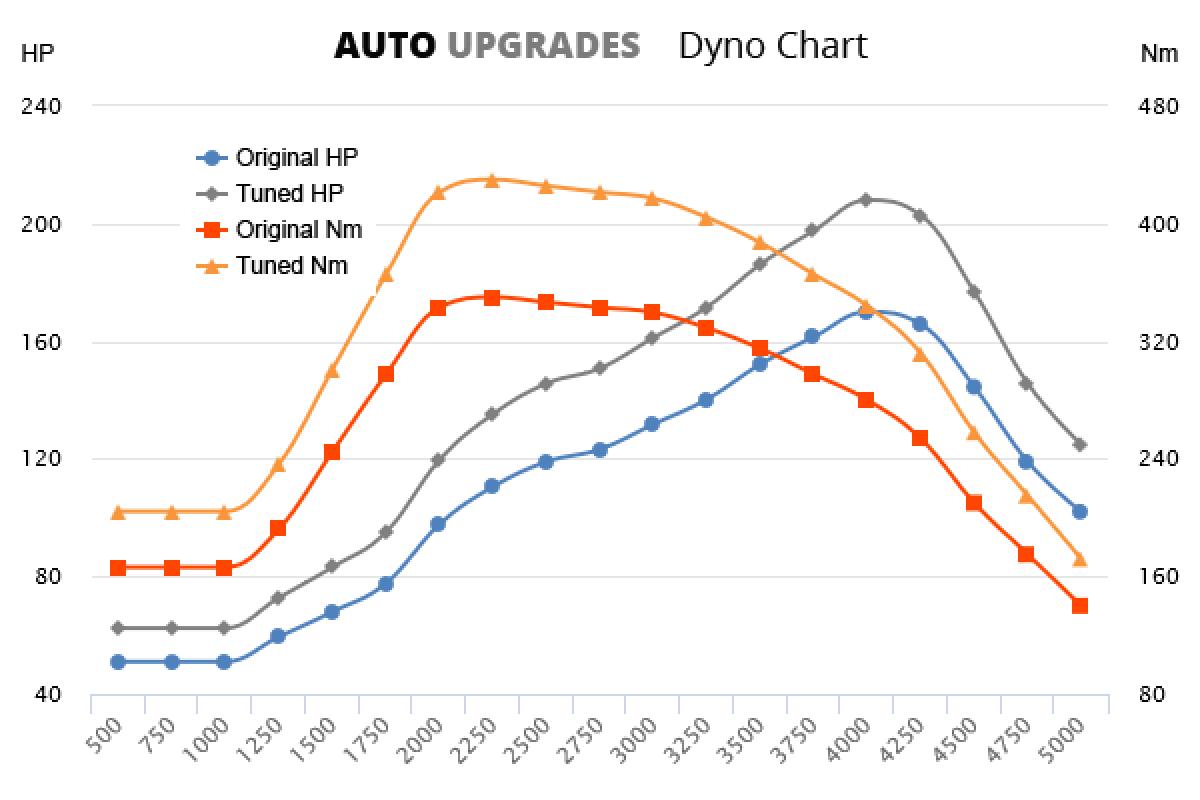2005-2012 2.0 TDI 170bhp +38HP +80Nm