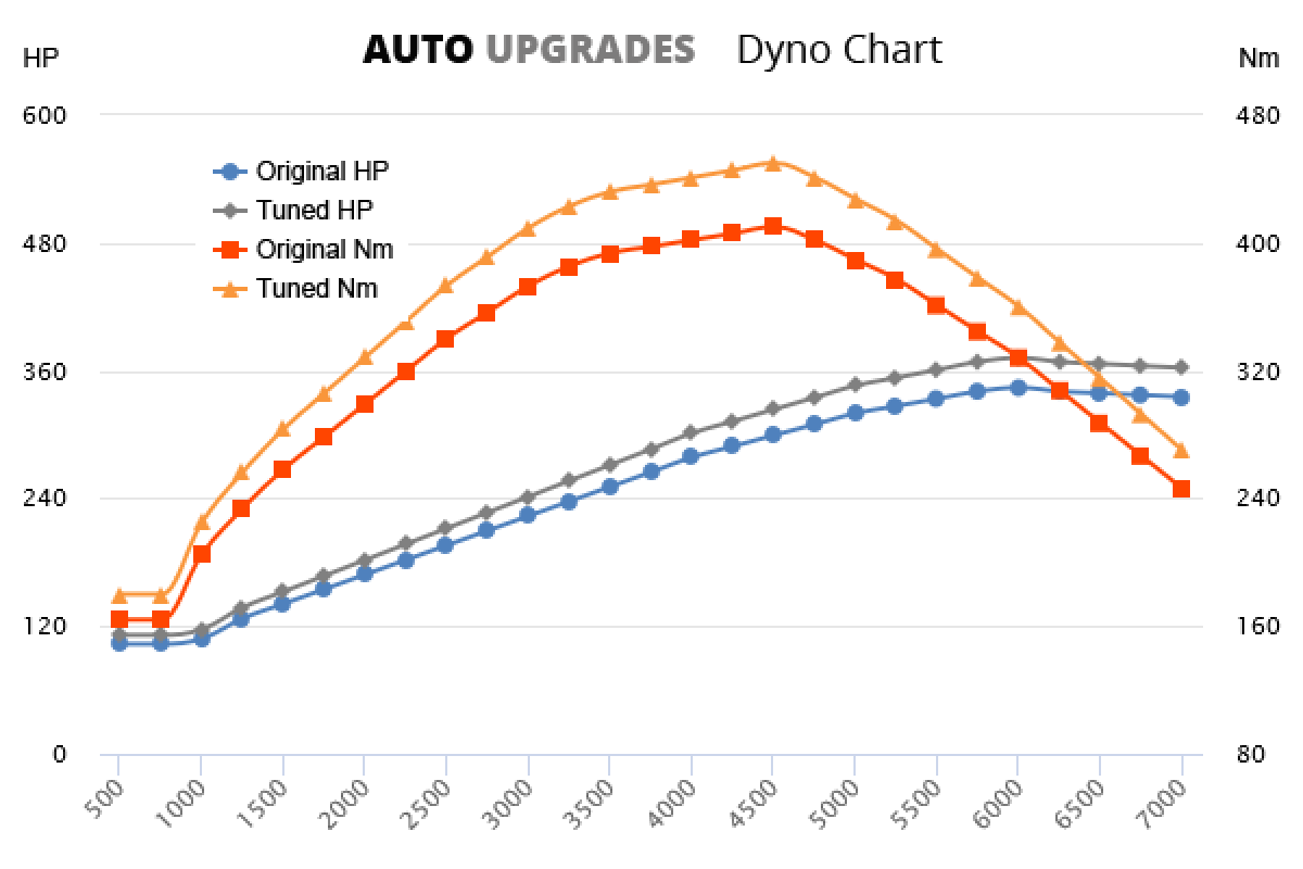 2003-2004 S4 +28HP +40Nm