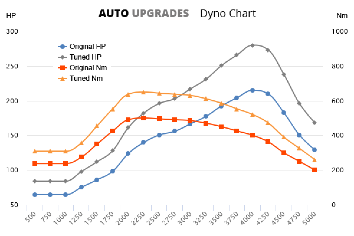 2015- 3.0 TDI 160kW +65HP +150Nm