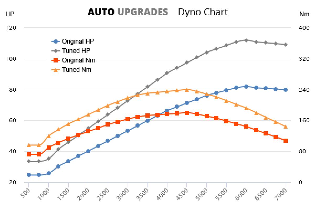 2004-2012 A160 CDI +30HP +60Nm