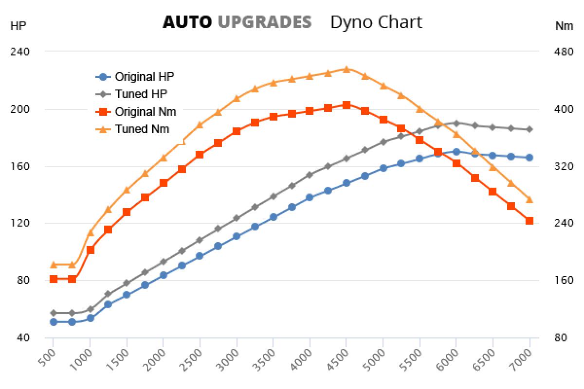 2016- 2.0 TDCi 170bhp  +20HP +50Nm