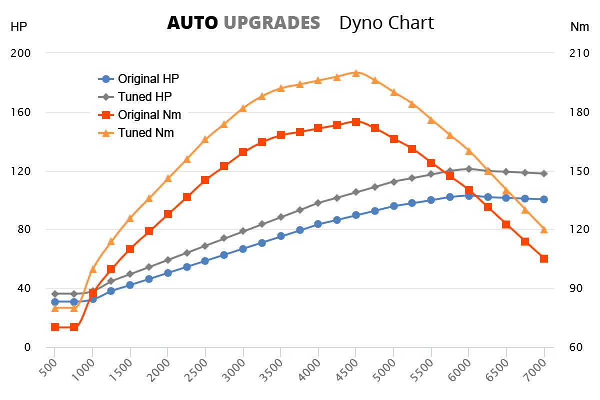 2009-2012 1.2 TSI 103bhp +18HP +25Nm