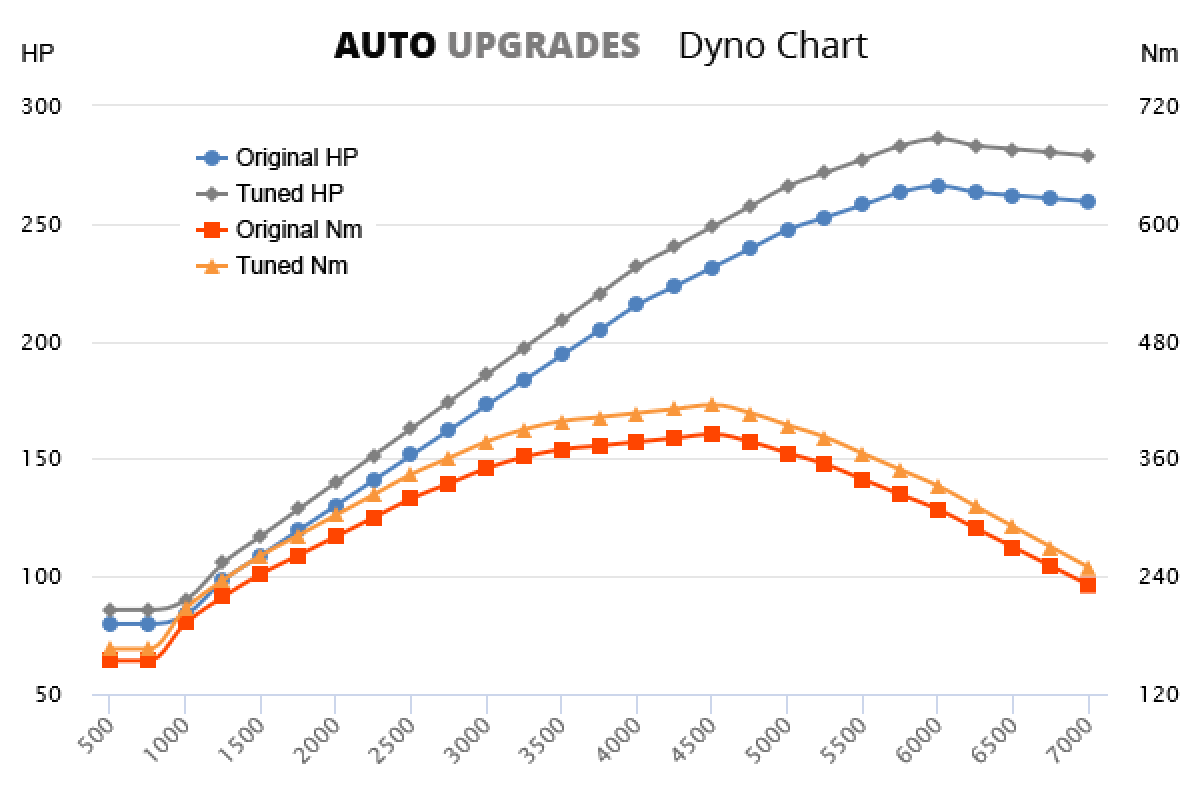 2005-2012 4.0 V6 +20HP +30Nm