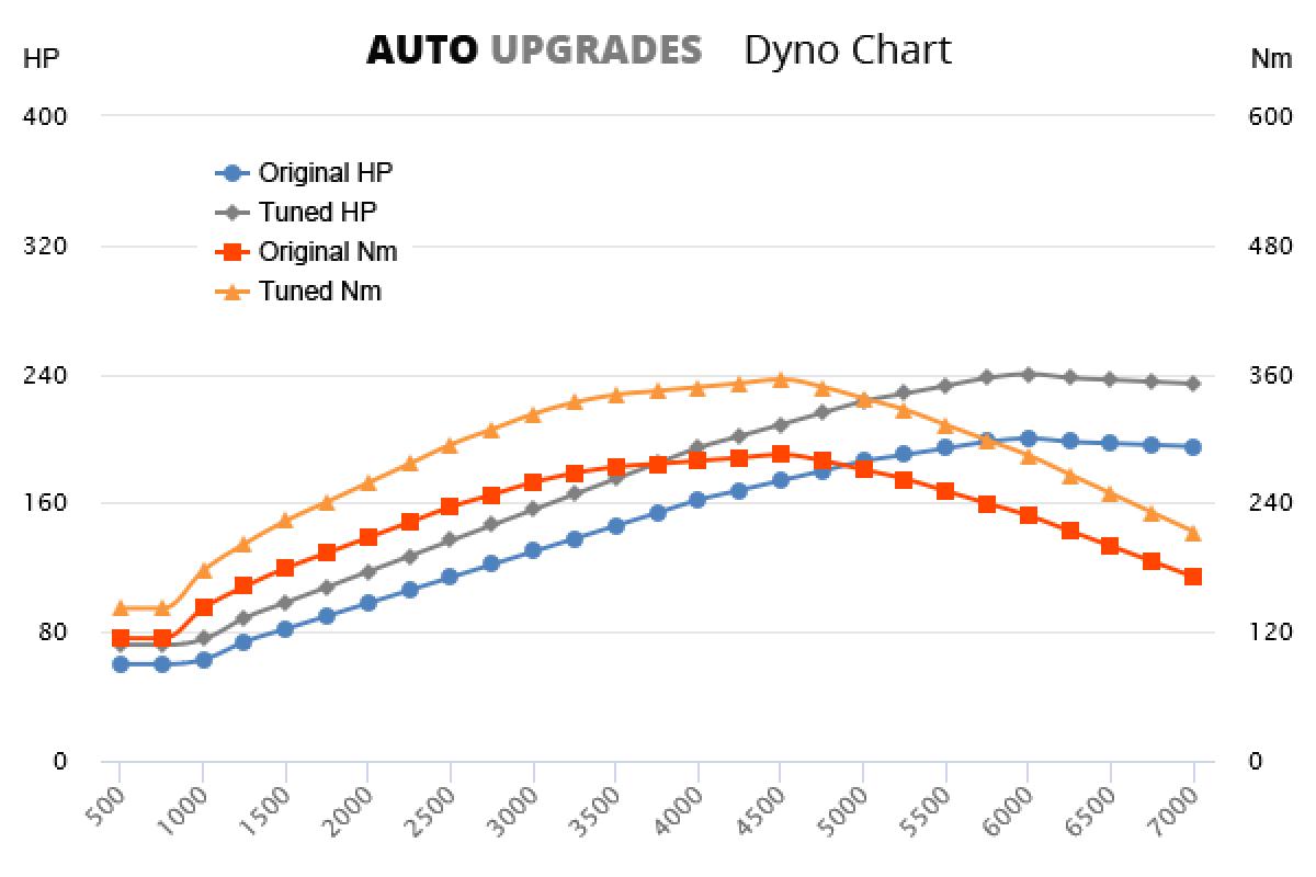 2001-2009 2.4T +40HP +70Nm