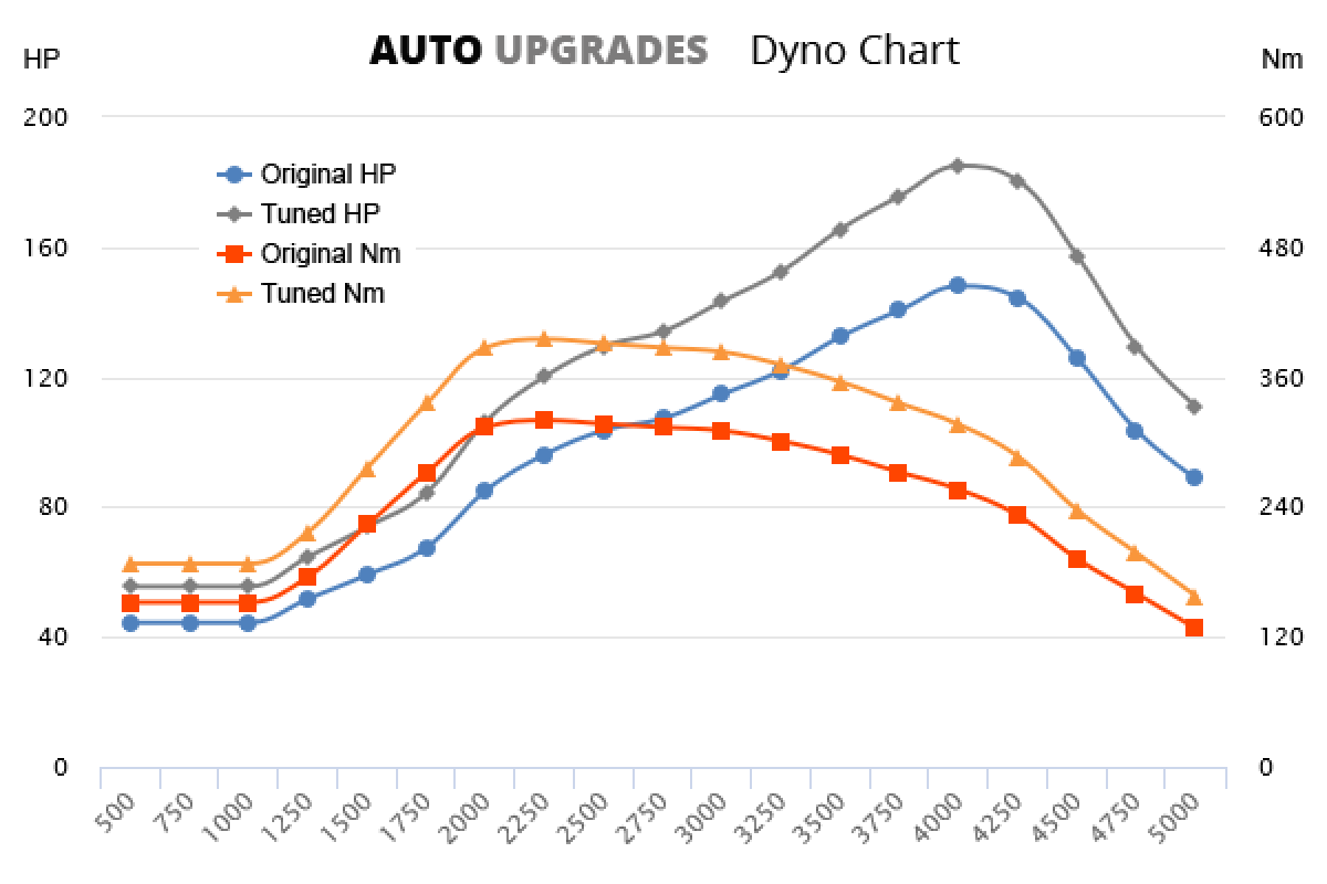 2007-2013 2.0 DCi +37HP +75Nm