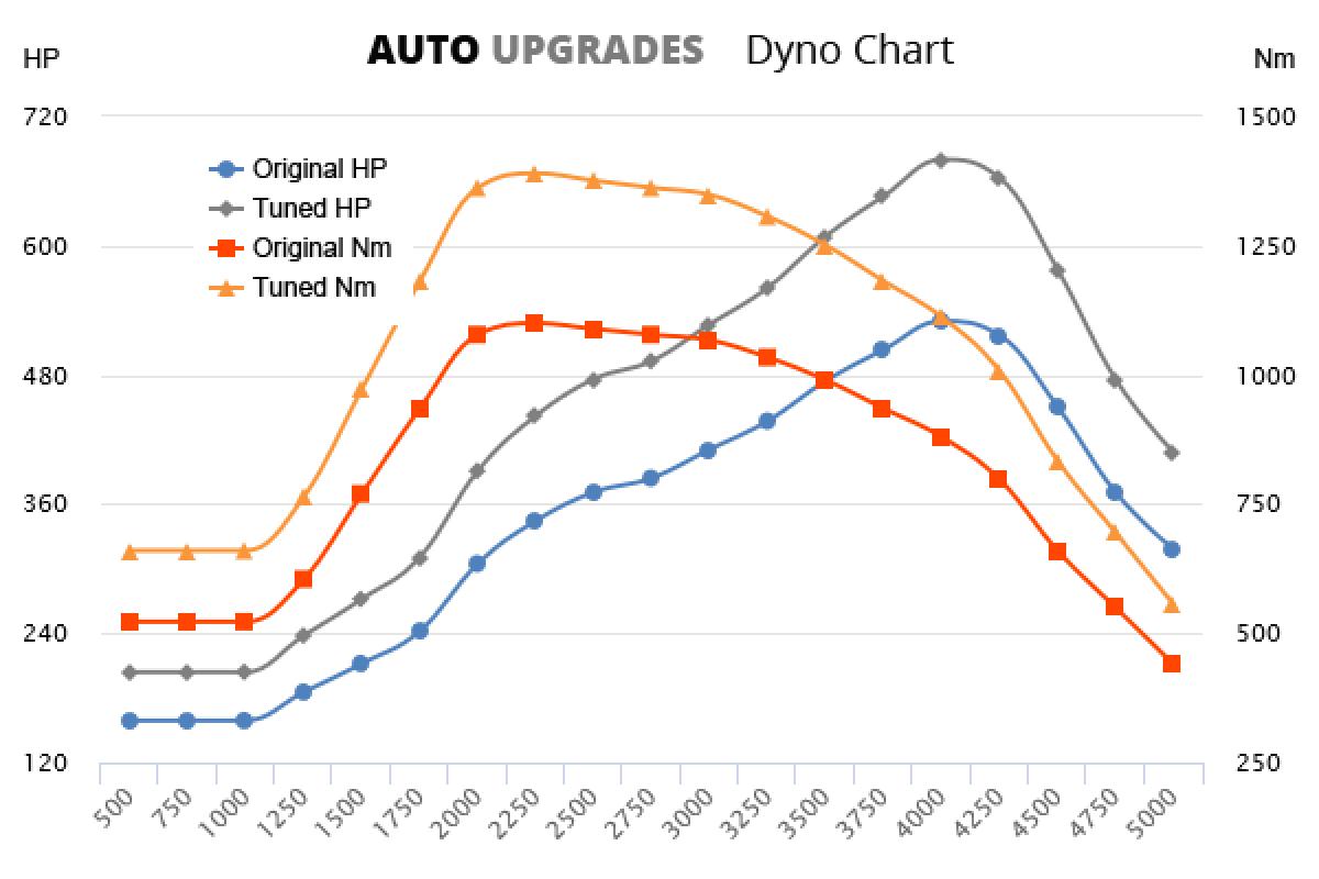 2014-2015 6.75 Twin Turbo 530hp +150HP +290Nm