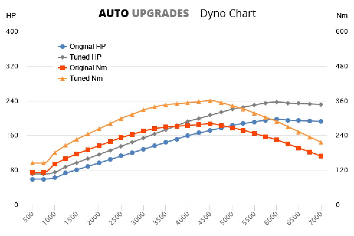 2005-2012 2.0 TFSI 197bhp +40HP +80Nm