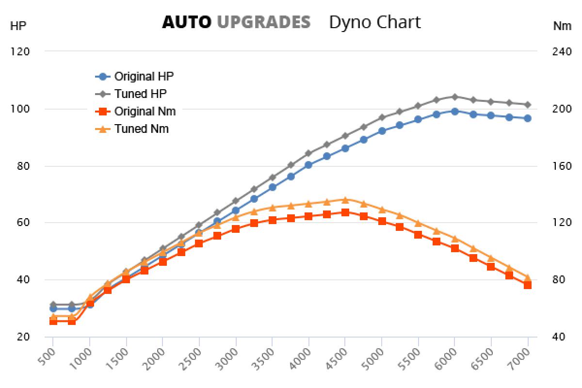 2005-2011 1.4 i-VTEC +5HP +9Nm
